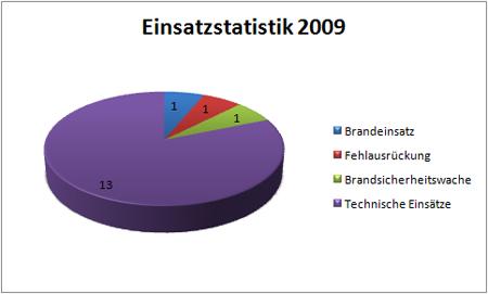 einsatzstatistik1-2009