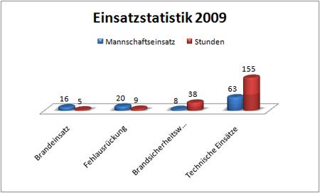 einsatzstatistik2-2009