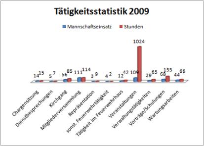 taetigkeitsstatistik2-2009