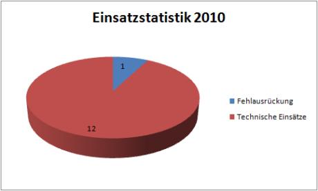 einsatzstatistik1-2010