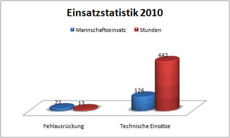 einsatzstatistik2-2010