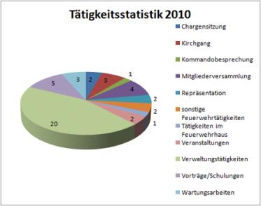 taetigkeitsstatistik1-2010