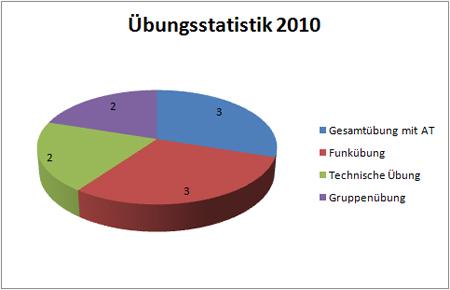 uebungsstatistik1-2010