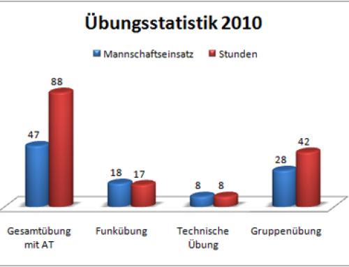 Feuerwehr Statistik 2010